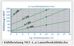 Kühlleistung MCC-L Lamellen