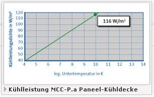 Kühlleistung MCC-P
