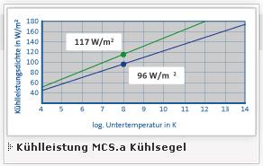 K-Leistung MCSa