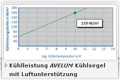K-Leistung AVELUM mit Luft