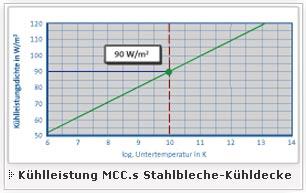 Kühllleistung MCCs