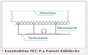 MCC-P Konstruktion