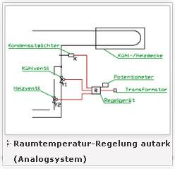 Raumtemperatur-Regelung autark