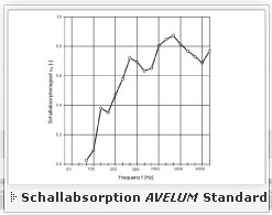 Schallabsorption AVELUM