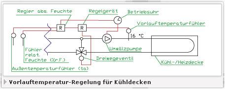 Vorlauftemperatur-Regelung